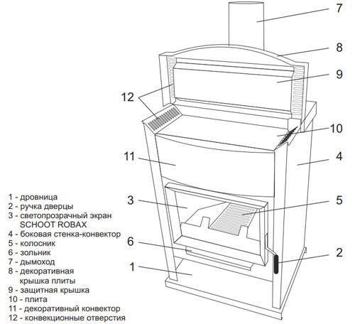 Конструкция дровяной отопительно-варочной печи-камина ОВ120