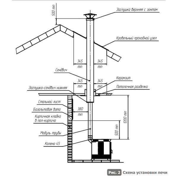 Установочная схема для отопительной печи Матрица-100