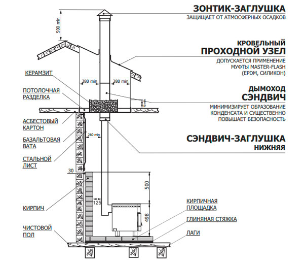 Схема установки отопительной печи Печурка Теплодар