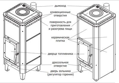 Конструкция отопительно-варочной печи Вертикаль